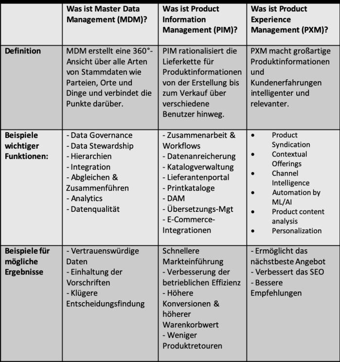 MDM_vs_PIM_vs_PXM_de.png